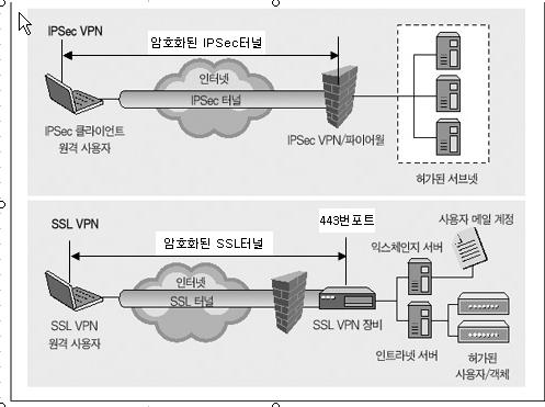SSLVPN_IPSECVPN.jpg